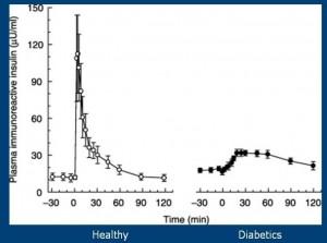 Diabetes-2008