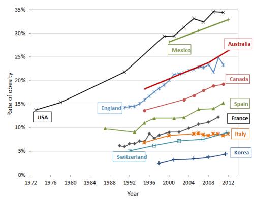 obesity-chart